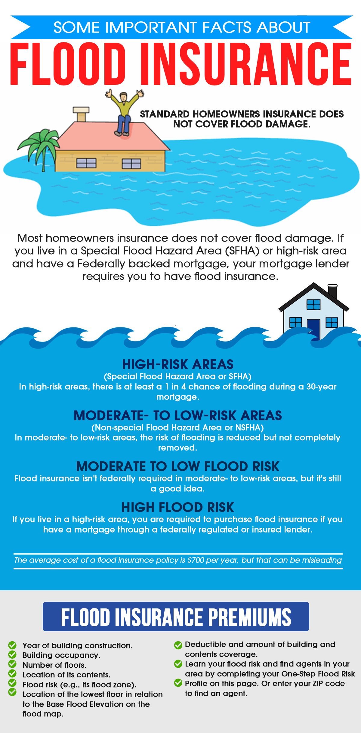 Some Important Facts About Flood Insurance