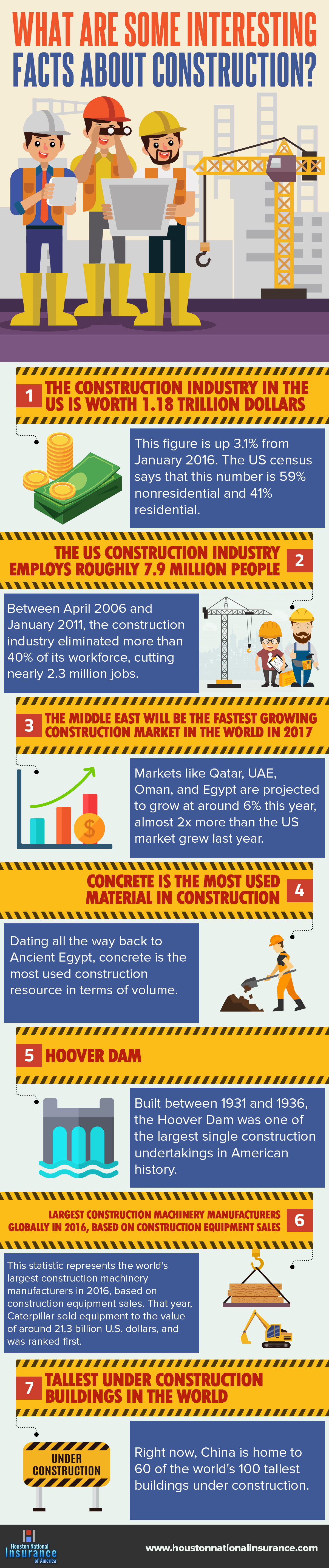 What Are Some Interesting Facts About Construction?
